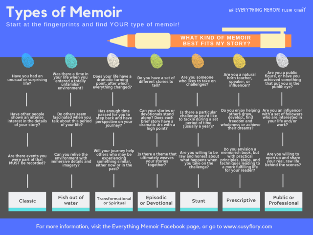 Everything Memoir Flow Chart: What type of memoir fits you best?
