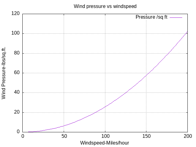 Wind pressure increases with square of velocity